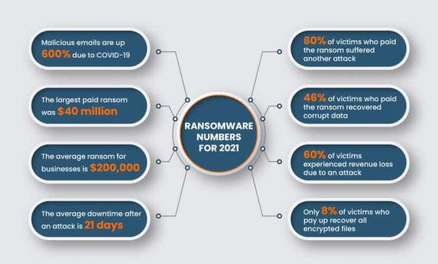 Ransomware stats and numbers for 2021