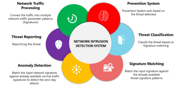 Securing the Internet of Things with Intrusion Detection Systems - BPI -  The destination for everything process related